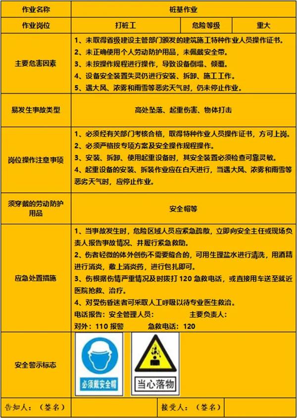 15个建筑施工岗位安全风险告知卡