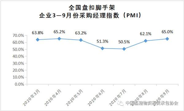 2020年9月份全国盘扣脚手架PMI指数为65.0%